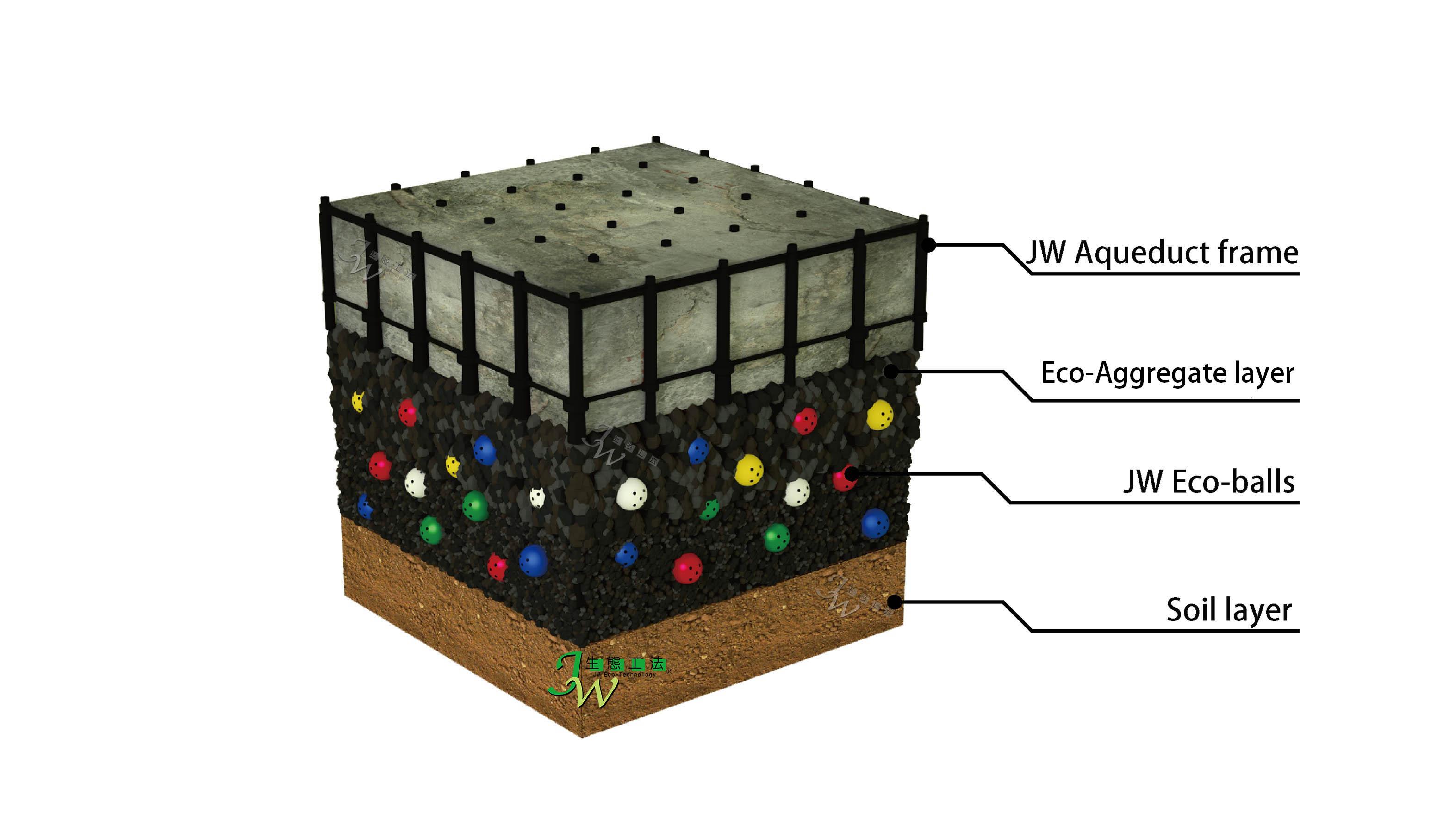 JW生態級配剖面圖